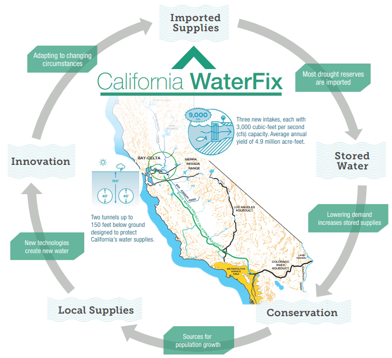 CA Water Fix
